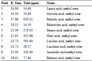 screening of chemical composition of essential oil essay Screening of chemical composition of essential oil essay free papers || screening of chemical composing of indispensable oil mineral elements and antioxidant activity in pulicaria undulata ( l ) c a mey from iran mehdi ravandeh1.