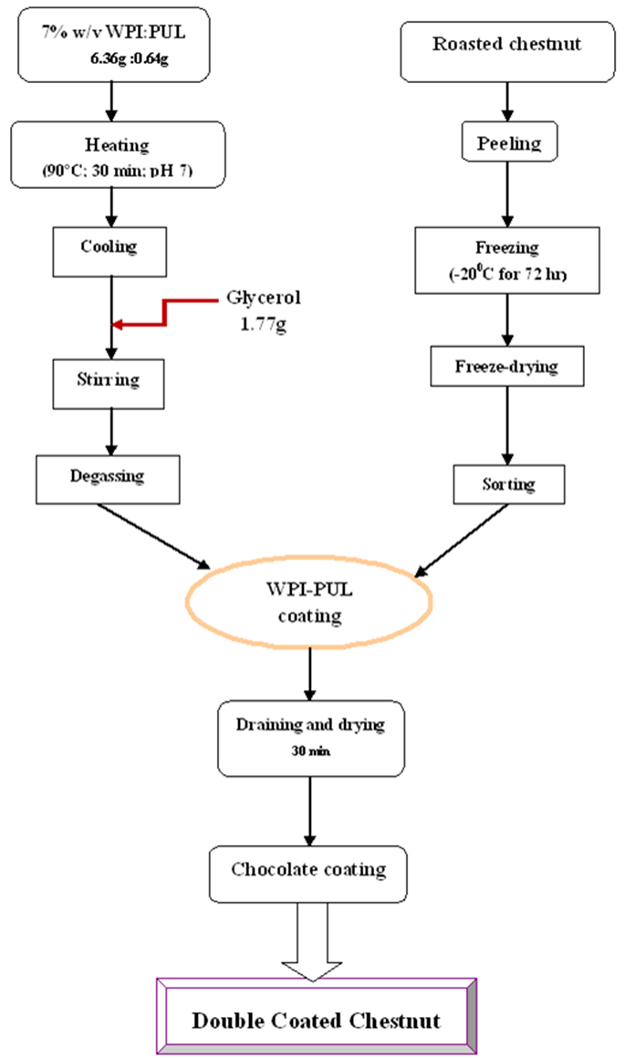 Figure 1 Flow Chart For The Production Of Chocolate