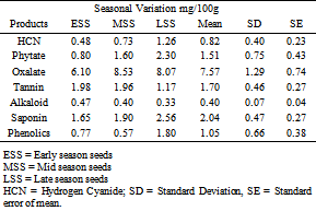 Nutritional and Health Profiles of the Seasonal Changes in
