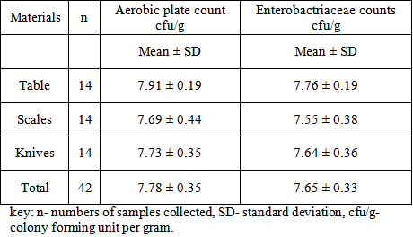 aerobic plate count apc and total Best answer: total plate count is a general term used to describe counting everything that grows on a plate, it could be aerobic, it could be.