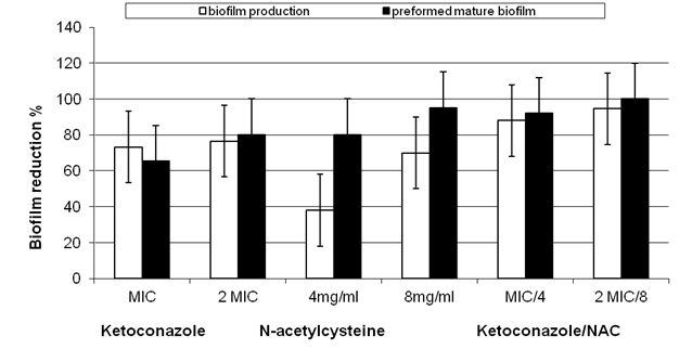 N-acetylcysteine Inhibits and Eradicates<i> Candida albicans </i