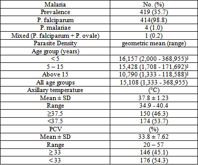 literature review on malaria prevalence Kmis 2010 i 2010 kenya malaria indicator survey division of malaria control, ministry of public health and sanitation kenya national bureau of statistics.