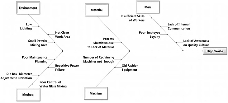 Figure 3 Fishbone Diagram Offactors Leading To Waste Applying