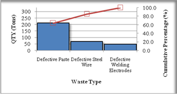Applying lean six sigma for waste reduction in a manufacturing pareto diagram displaying the waste type criticality ccuart Images