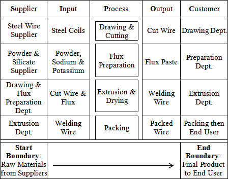 Table 1 Sipoc Diagram For The Welding Wire Manufacturing Process