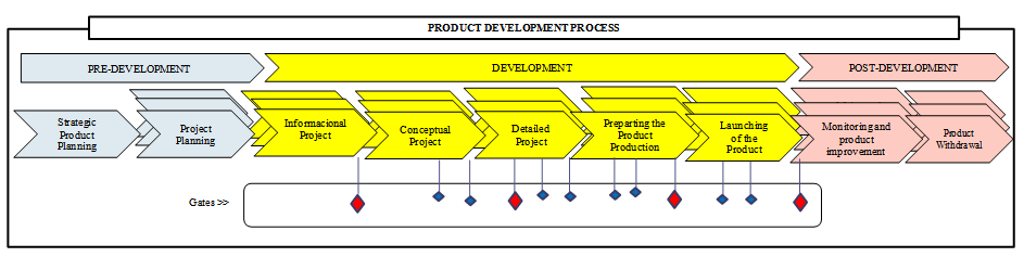 Comparative Analysis of Product Development Process ...