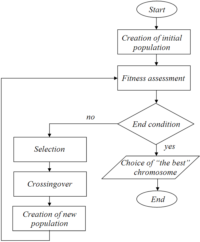 Figure 1  The flowchart of genetic algorithm of finding of