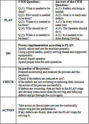 table 5 cause identification using pdca and wh questions