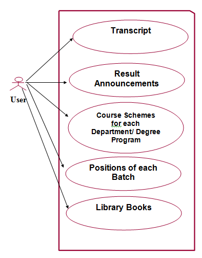 figure   simple use case diagram of the system   sindhi academic    simple use case diagram of the system   sindhi academic informatic portal   science and education publishing