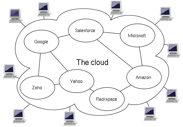 The central remote servers of cloud computing information technology essay