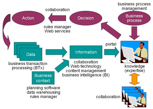 core elements in business process managment Business process reengineering involves the radical redesign of core business processes to achieve dramatic improvements in productivity, cycle times and quality.