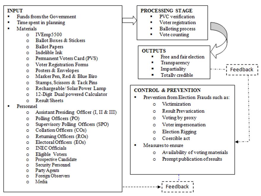 sampling proposal methodologies voting system