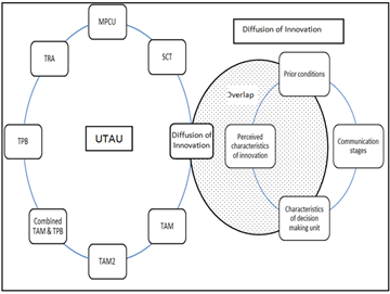 dissertation diffusion of innovation process