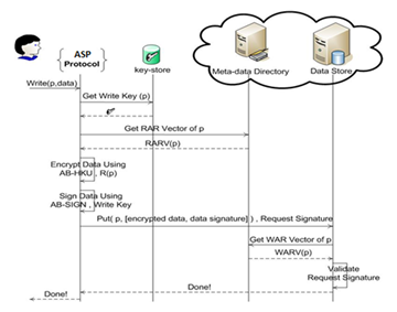 Asp advanced security protocol for security and privacy in cloud figure2 ccuart Images
