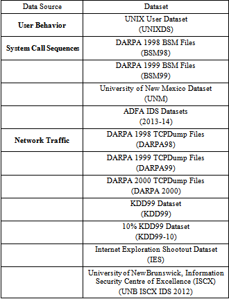 commercial idps systems classification