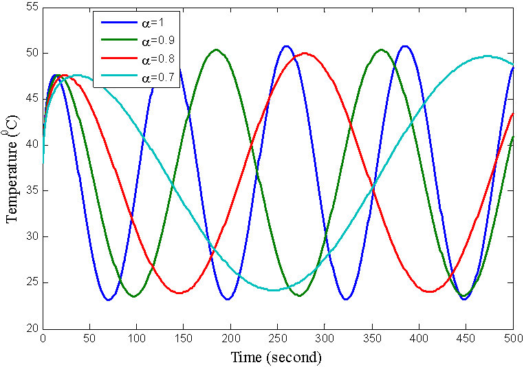 Numerical Solution of Fractional Bioheat Equation with