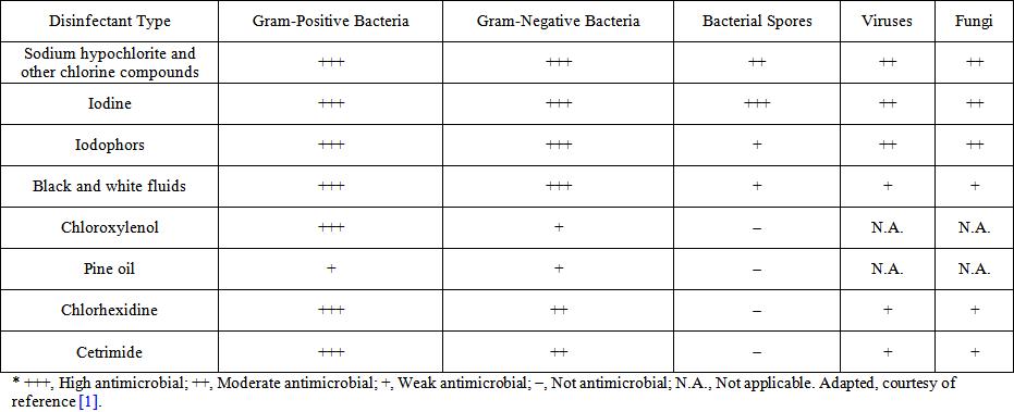 The Immunomodulatory, Antimicrobial and Bactericidal