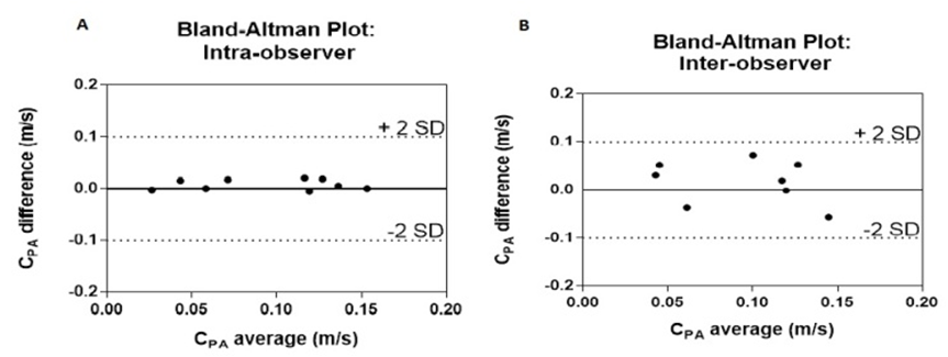 Figure 13 Intra And Inter Observer Bland Altman Analyses For