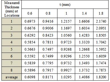 Aluminum Sheet Aluminum Sheet Metal Thickness