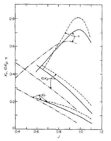Investigation of Different Methods of Noise Reduction for