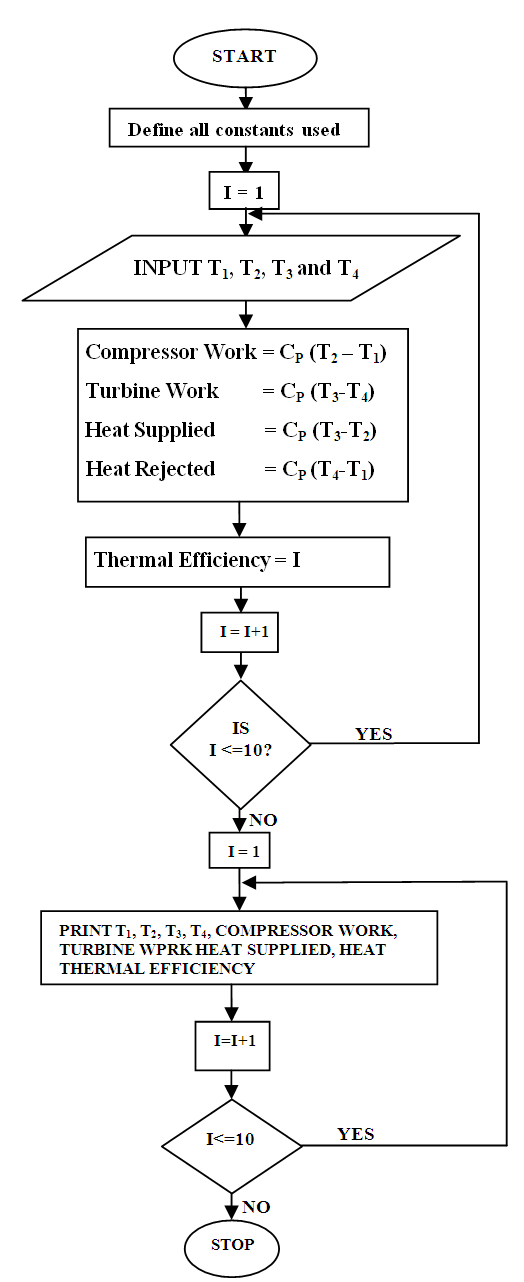 Active Condition Monitoring Of A Marine Gas Turbine