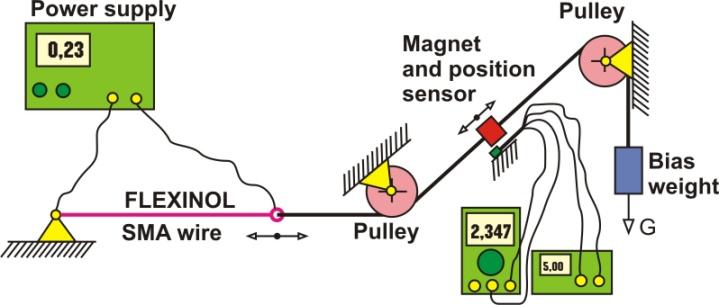 position measurement with hall effect sensors rh pubs sciepub com