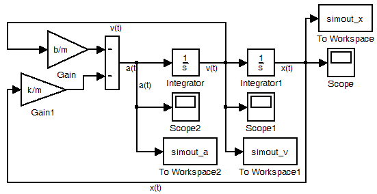 figure 2  block diagram in simulink   mechanical system and simmechanics simulation   science