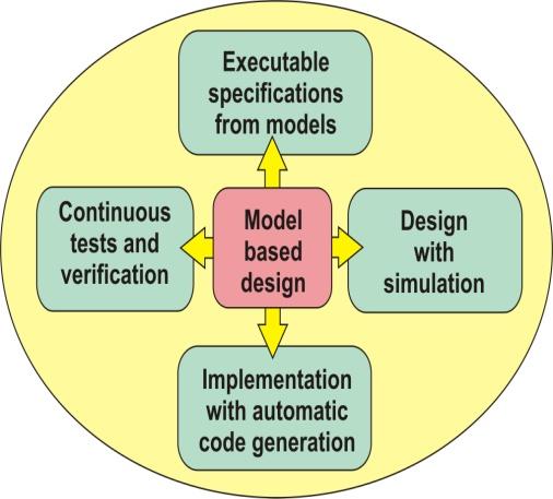 Model Based Design and HIL Simulations