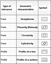 Figure 2 Types Of Form Tolerances Comparison Of The