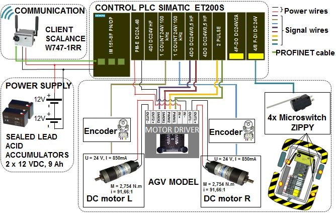 fig7 control of automated guided vehicle with plc simatic et200s cpu cognex insight wiring diagram at reclaimingppi.co