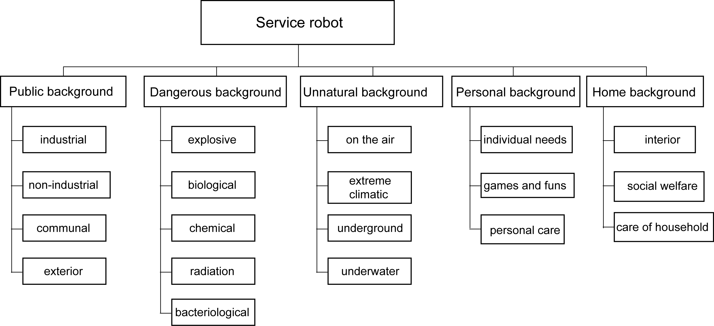 Figure 2  Space of application service robots [1] : Possibility of