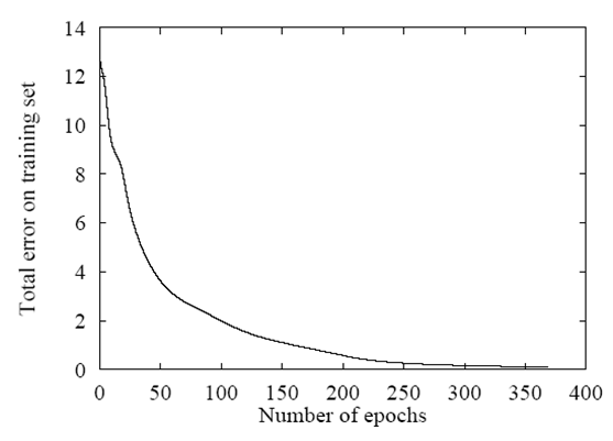 Figure 2  Learning Curve : Designing Back Propagation Neural