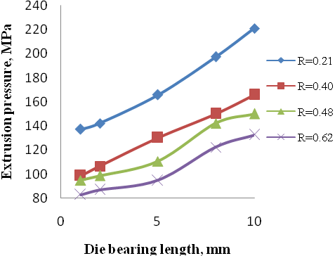 Effect of Pocket Die Bearing Geometry on Direct Cold Extrusion