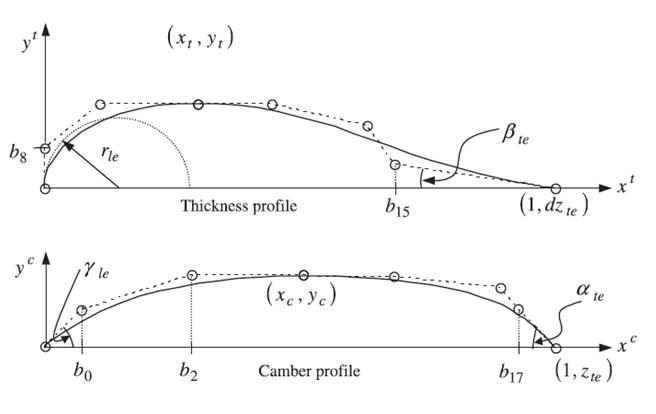 Airfoil Parameterization Techniques: A Review