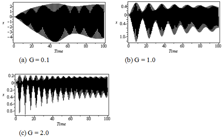 Figure 9 Performance Of Qvf Controller For Different Values Of The Gain When The System Subjected To Primary Resonance Nonlinear Dynamics Of A Controlled Cantilever Beam With Varying Orientation Under Primary