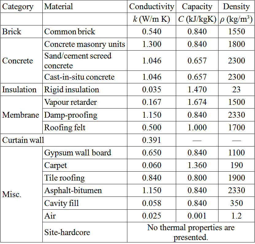 Table 1 Thermal Properties Of Materials In The Building
