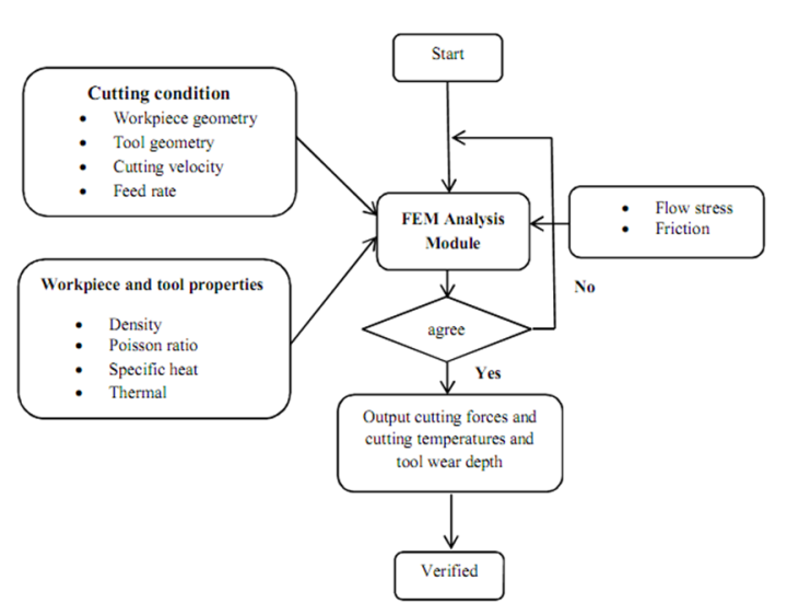 Figure 13 Process Flow Chart For Simulation Investigation Of