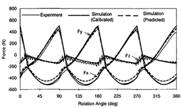 Investigation of Stress Formation and Wear Effect of Tool by