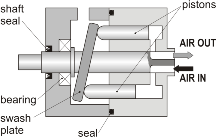 Figure 3 Axial piston air motor     4     edited by the author