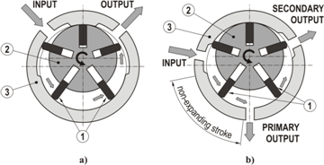 Figures index application possibilities of rotary for Rotary vane air motor
