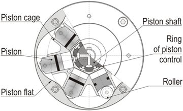 Figures index application possibilities of rotary for Piston type air motor
