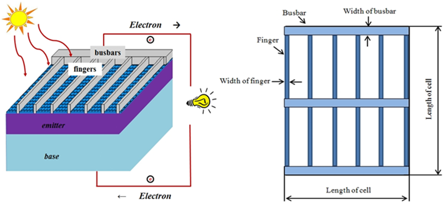 Figure 1 Simple Solar Cell Structure With Grid Lines And