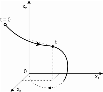 State Space Representation of Dynamical Systems