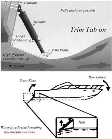 Optimization of the Drag Force of Planing Boat with Trim