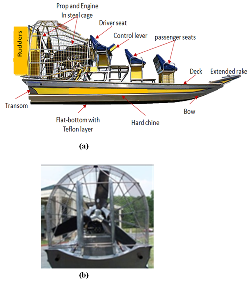 Figure 1  Airboat (a) principal features and (b) aerial propeller in