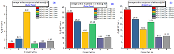 How Surface Roughness Performance of Printed Parts ...