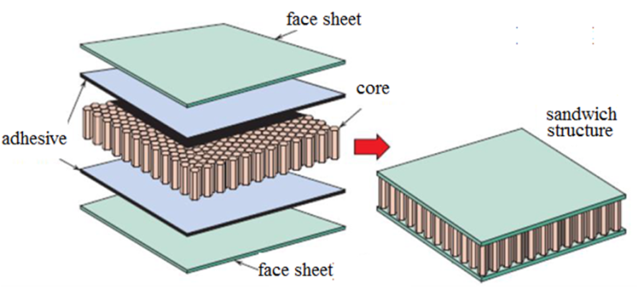 Sandwich Structured Composite : Figure basic schematic view of sandwich structure