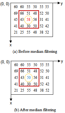 A Robust De-Noising Model for Image Enhancement with