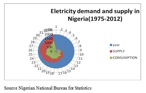 Nigeria needs 160,000MW to meet national electricity demands