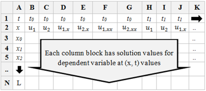 Figure 11 Snapshot solution layout in Excel for partial differential